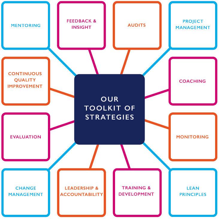 Toolkit & Strategies, Jane Fisher Associates, Managing Change, Leadership & Quality Consultants